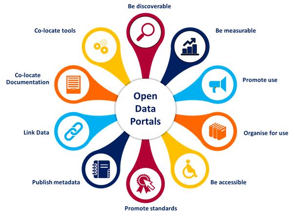 Open Data Italia